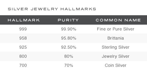Decoding Jewelry Hallmarks What They Tell You About Your Jewelry