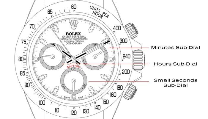 Chronograph Subdials Diagram